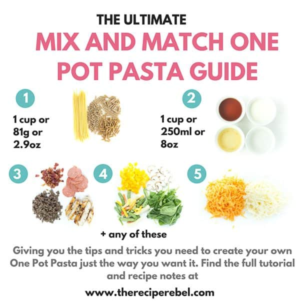 The Ultimate Mix and Match One Pot Pasta Guide: I'm giving you lists and measurements of different pastas, liquids, meats, vegetables, cheeses, and extra add ins and letting you mix and match your favorites -- use this guide to make any pasta you want into a quick and easy 30 minute (or less!) meal! www.thereciperebel.com